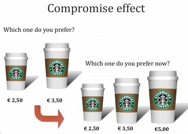 How Starbucks uses Compromise Effect
